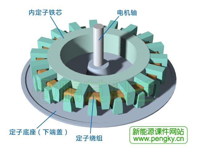 横向磁通爪极式永磁发电机