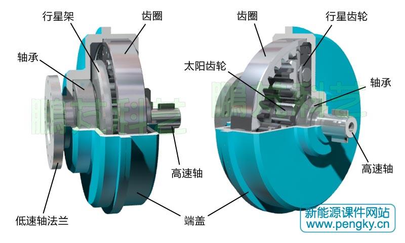 齿轮零件图_行星齿轮机构与齿轮箱-水平轴风力发电机-鹏芃科艺