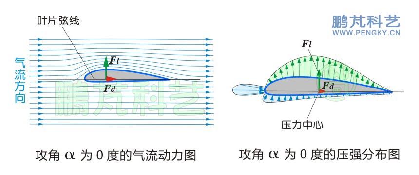 图4右图是该翼型的压力分布图,图中翼型上部分浅绿色区域内的绿色箭头线是上表面的压力分布,箭头线的长短与方向表示该点的压力值大小与方向,当压力与周围气压相同时值为0,比周围气压低是负值,比周围气压高是正值。 由于翼型上方压力比周围气压低,是负压,故箭头线指向外方。翼型下部分浅蓝色区域内的蓝色箭头线是下表面的压力分布,由于翼型下表面气体压力比周围气压略高,是正压,故箭头线指向翼型(此时正压太小,为了清楚显示正压区,有所放大)。由于翼型前方正对气流,翼型前端也受到了一定的压力,是翼型阻力的主要部分。综合来看,翼