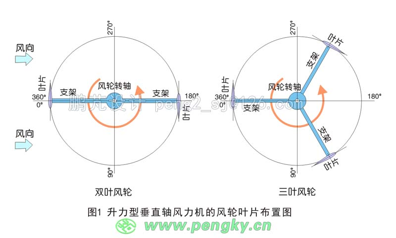 图2左侧图中叶片受到相对风速W的作用产生升力L与阻力D,相对风速W与叶片弦线的夹角即叶片的攻角约为14度,相对风速W由风速V与叶片运动速度u合成,此时的叶片运动的速度约风速的4倍,即叶尖速比为4。升力L与阻力D的合力为F,该力对风轮的力矩力为M,是推动风轮旋转的力。在叶尖速比为4时,叶片运行在向风侧或背风侧均能产生推动风轮旋转的力矩,仅在两侧(90度与180度)附近升力很小,会有不大的负向力矩。 在图2右侧图中风速增加了一倍,叶片运动的速度未变,叶尖速比约为2,叶片的攻角约为27度,叶片工作在失速状态,