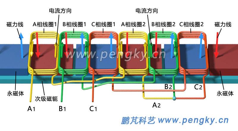 分数槽集中绕组永磁直线电机