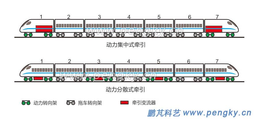 图1—动力集中型牵引列车与动力分散型牵引列车