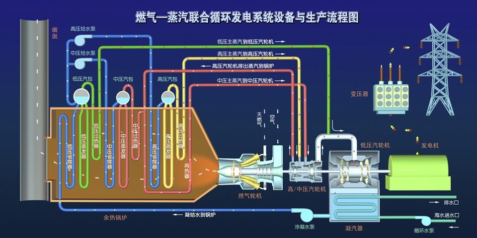 经过加热后的天然气进入燃气轮机的燃烧室,与压气机压入的高压空气