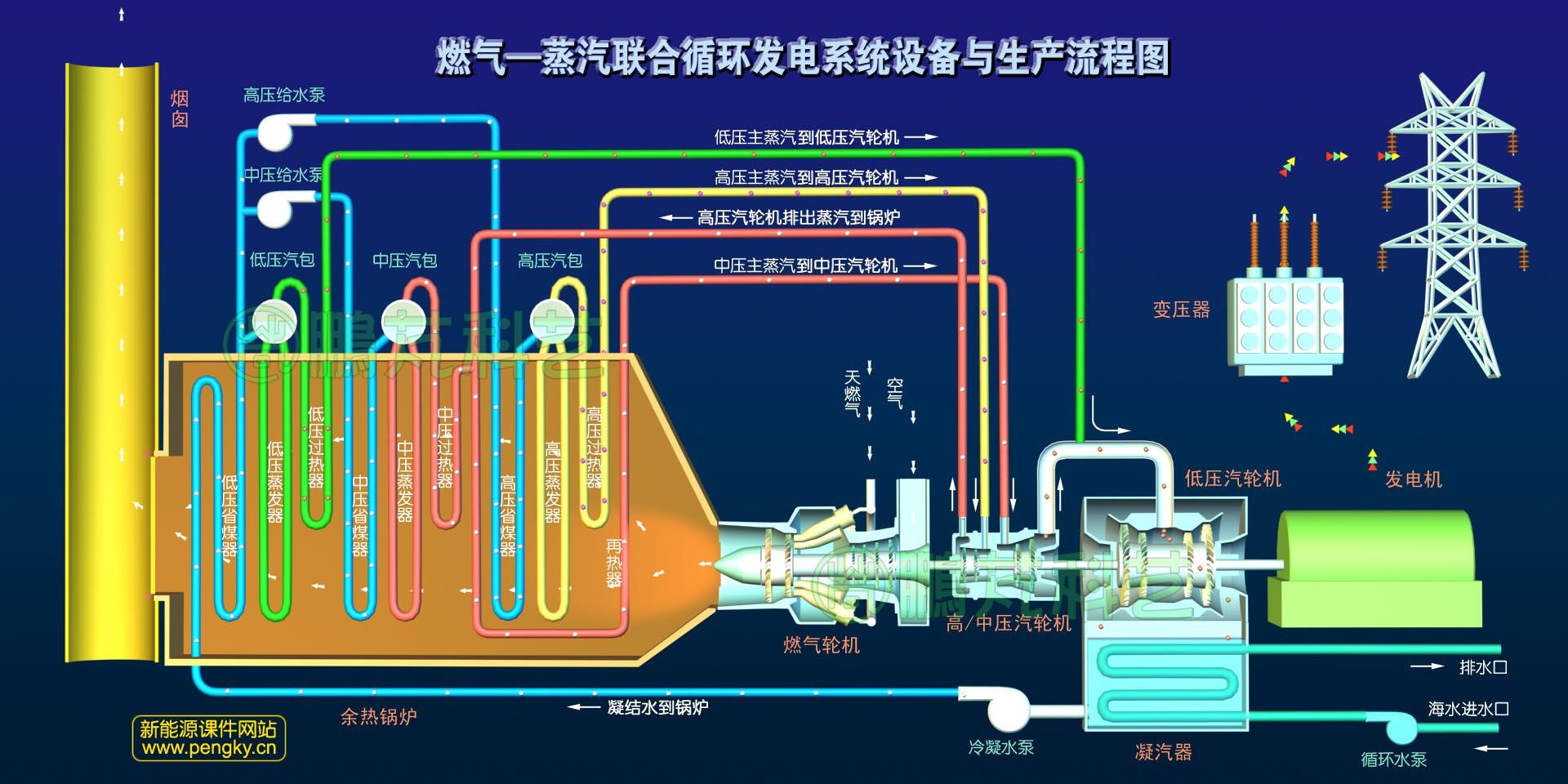 天然气使用步骤图解
