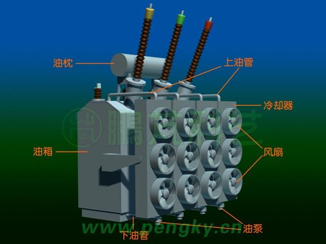 为了远距离输送电力,电网的电压很高,一般在22万伏至50万伏。发电机输出的电压为2万伏,需通过变压器升高至电网电压才能并网输送。电厂里把发电机输出电压升高为电网电压的变压器称为主变压器。 去掉变压器外壳可看到是一个三相变压器,由三相变压器铁芯与三相绕组组成。左边是低压输入端,右边是高压输出端。输入端通过低压绝缘套管通往变压器外,输出端通过高压绝缘套管通往变压器外。因为高压端电压很高,为减小因灰尘与雨水引起的漏电,绝缘套管较长。