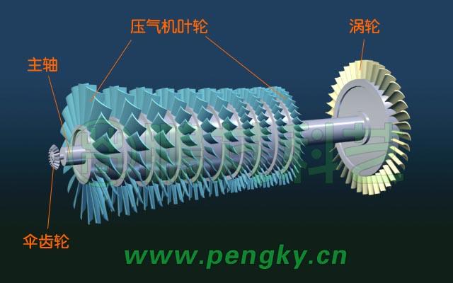 涡轮喷气发动机_燃气涡轮发动机