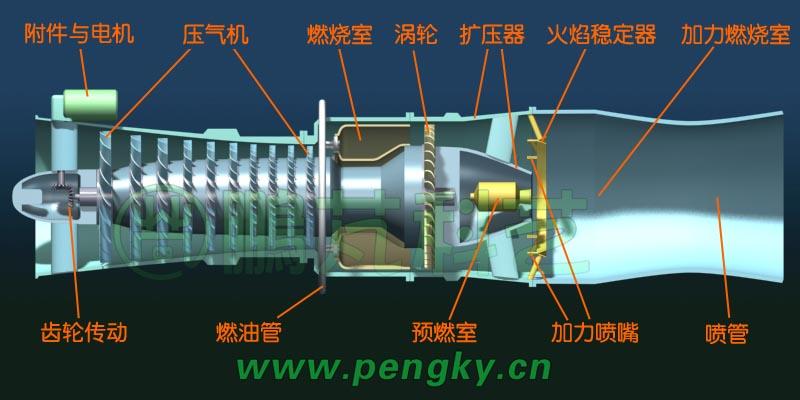 涡喷发动机工作原理与普通燃气轮机相同,其特点是膨胀的燃气除了