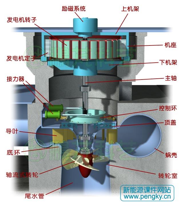 水轮机与发电机的安装是交叉进行的;水电站还有复杂