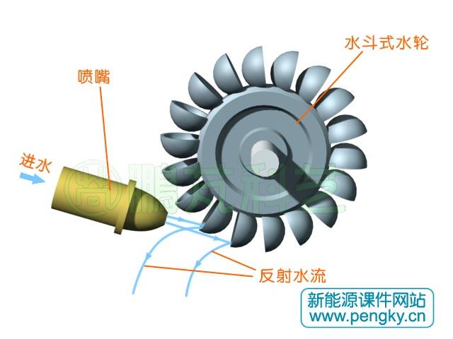 冲击式水轮机 冲击式水轮机的转轮受到喷射水流的图片