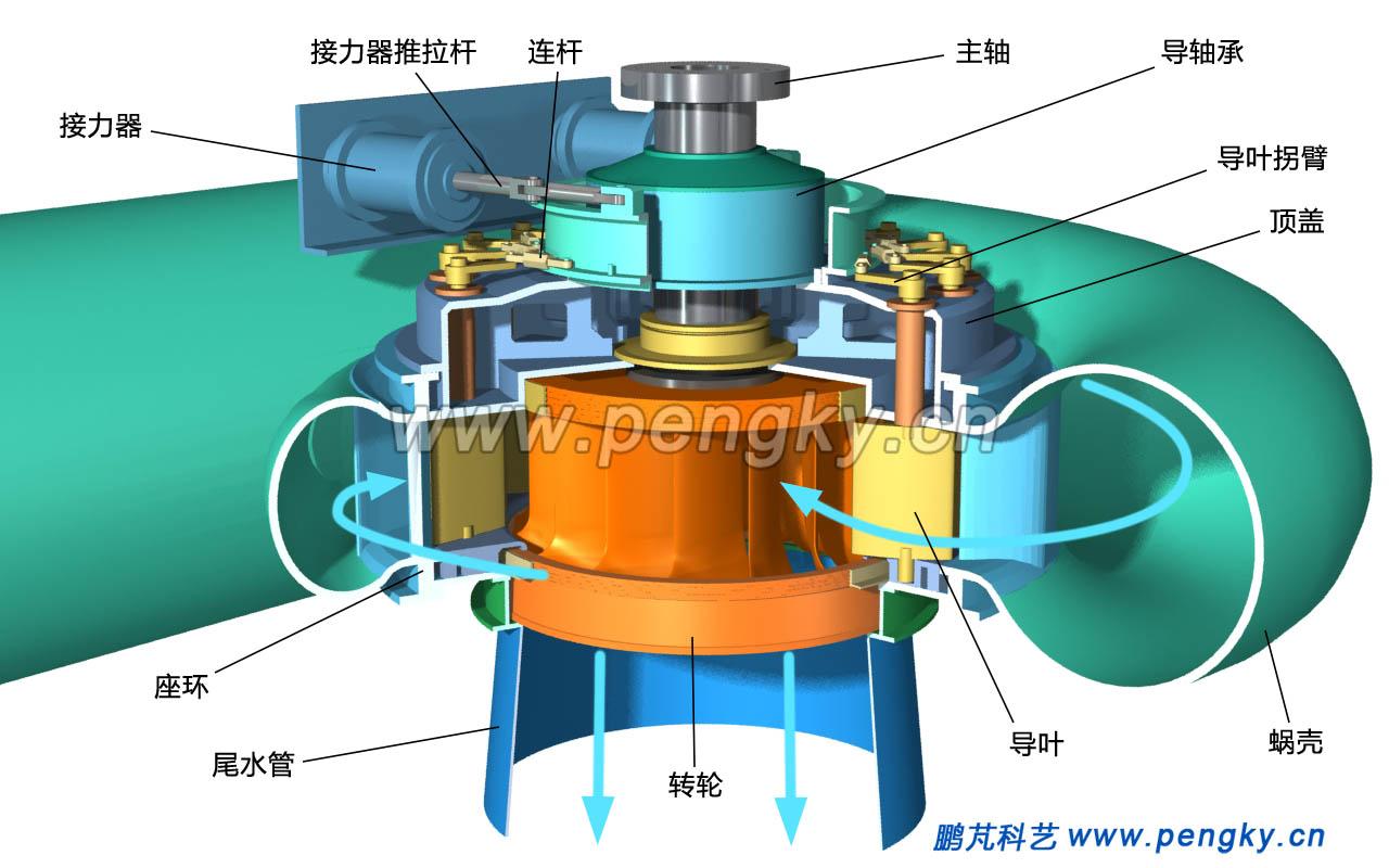 混流式水轮机结构图