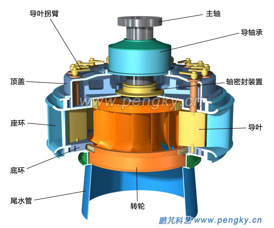 混流式水轮机的转轮与导叶图片