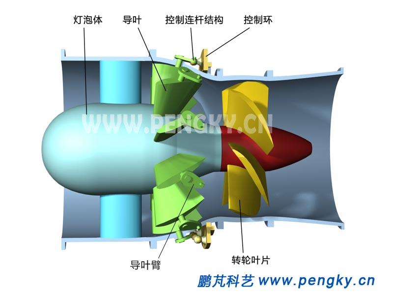 贯流式水轮机的转轮与导叶图片