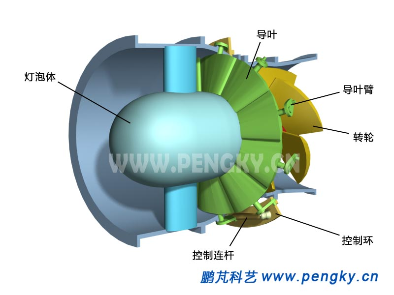 式水轮机的导叶控制机构在转轮室前外壳的外面圆周上