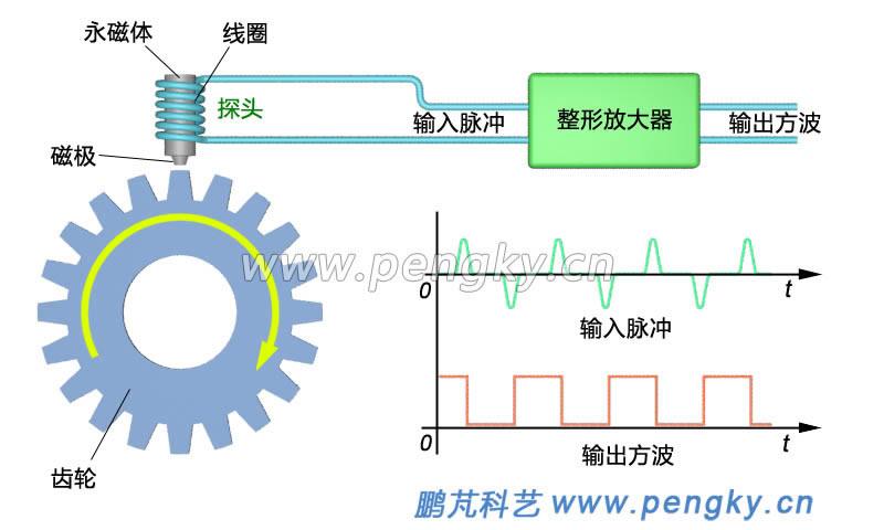 电磁感应转速传感器应用非常广泛,本课件介绍其工作原理。 传感器采用电磁感应原理,在被测轴端安装一个软磁性铁质齿轮,齿轮与被测物体同轴旋转,在齿轮的外圆周安装探头,见图1。探头由一个圆柱形永磁体铁芯与线圈组成,线圈绕在铁芯上,当齿轮的齿对着探头时,铁芯的磁通变大,当齿轮的齿槽对着探头时,铁芯的磁通变小。 当齿轮旋转时,铁芯的磁通周期变化,在探头磁通增大时线圈输出正脉冲,在探头磁通减小时线圈输出负脉冲,经整形放大器输出方波脉冲信号,见图1。