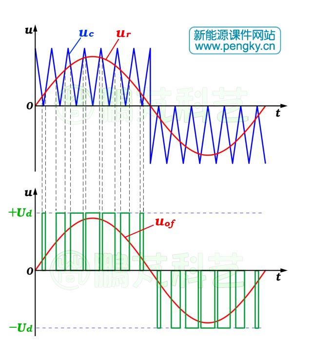 spwm逆变电路原理-太阳能光伏发电-鹏芃科艺