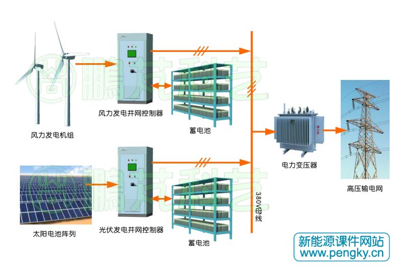 图2是小型(容量为数千瓦至数十千瓦)风光互补发电系统主电路示意图,在控制器有风电的直流变换电路;光伏输入的直流变换电路;产生工频的逆变电路,以及相关的检测与控制电路。各电路主要功能如下: 为了使系统能满足常用电器的需要,系统多余电量能送入外电网,系统输出为380V三相交流电,逆变器具有并网功能。逆变器由三相桥式逆变电路组成,输出有滤波器,滤波器类型根据本地负荷与电网的特性选择;逆变器输出供给本地用户使用,可通过并网开关连接外电网。逆变器从直流母线输入,为了使逆变器正常工作,直流母线电压应在650V左右。较