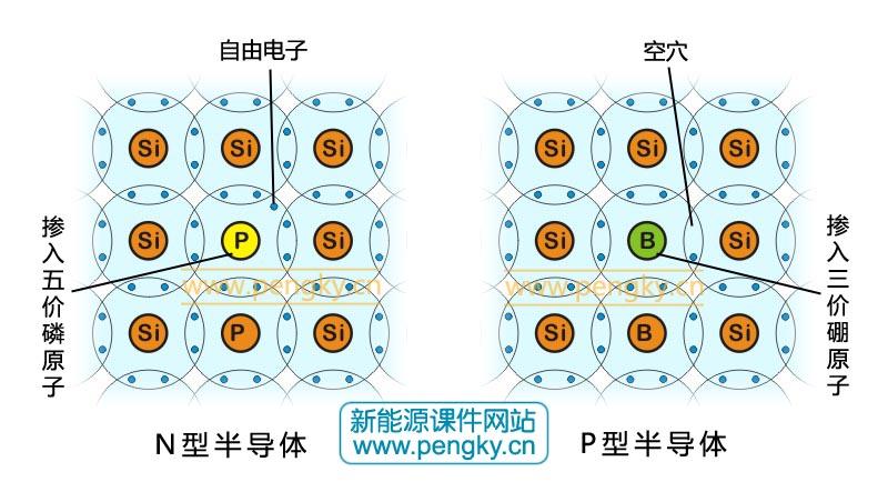 太阳能电池工作原理-太阳能光伏发电-鹏芃科艺