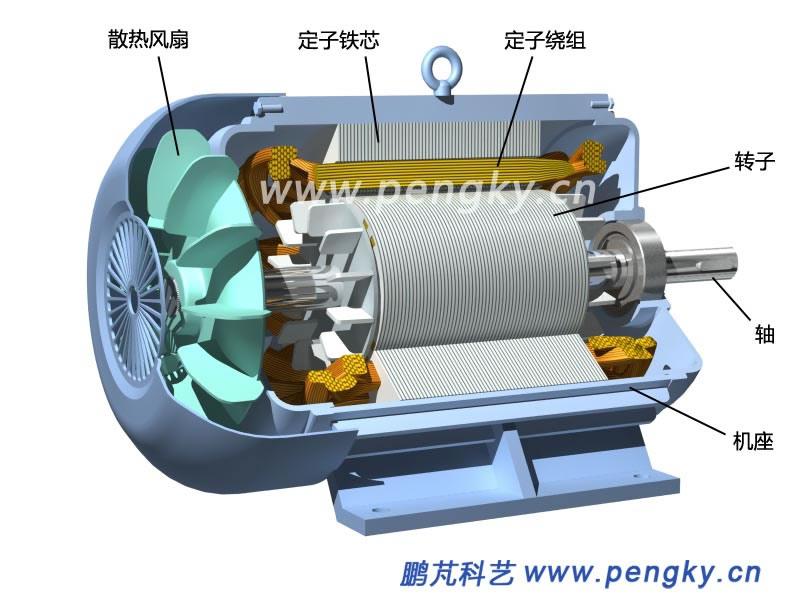 采用变频调速器大大增加了电机成本,在不需要调速的场合直接用三相交流电供电的方法是在永磁转子上加装笼型绕组。有笼型绕组的永磁转子在接通电源旋转磁场一建立,就会在笼型绕组感生电流,转子就会像交流异步电动机一样起动旋转,当转速接近旋转磁场时就会跟上同步旋转。这就是异步起动永磁同步电动机,是近些年开始普及的节能电机。 为了安装笼型绕组,在转子铁芯叠片圆周上冲有许多安装导电条的槽(孔),槽的形状可为方形、圆形或类似普通转子的嵌线槽,见图11。