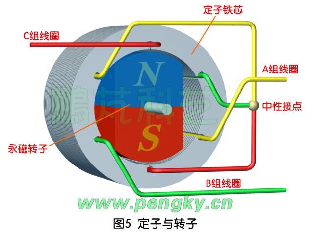 """当转子转到300度时,将回到初始状态,开关管BG1与BG5导通,电流由A组线圈进B组线圈出,磁场方向转回0度,转子也转回0度,完成一周旋转,见图7左。 如果需要电动机反转,将以上一周的六个开关状态顺序反过来执行即可,当然开始反转的开关状态必须与正转结束时的开关状态相衔接,而且要有缓冲时间。 以上控制方式在任何时间都是两相线圈导通,一周内有六种状态,故称之为""""二相导通星形三相六状态"""",是一种常用的控制方式。 在后面我们可通过动画更直观的看到转子随磁场转动的过程。 控制器是如何知道转子"""