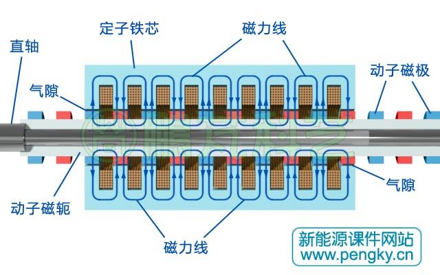 圆筒型永磁直线发电机
