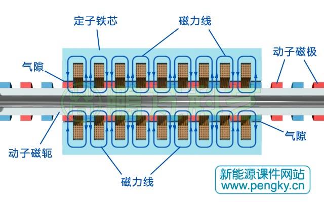 圆筒型永磁直线发电机-永磁电机原理与构造-鹏芃科艺