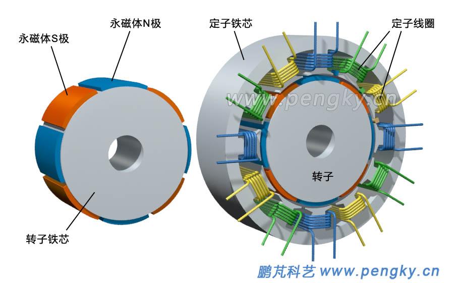 图2左图是转子结构示意图