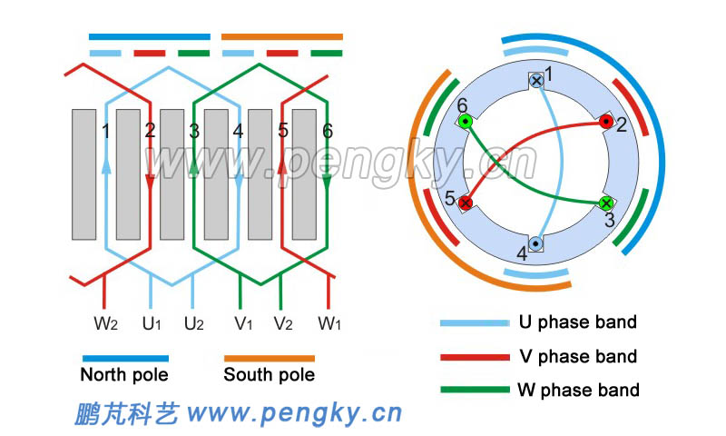 Three Phase Ac Motors Winding Generator Series Courseware Pengky