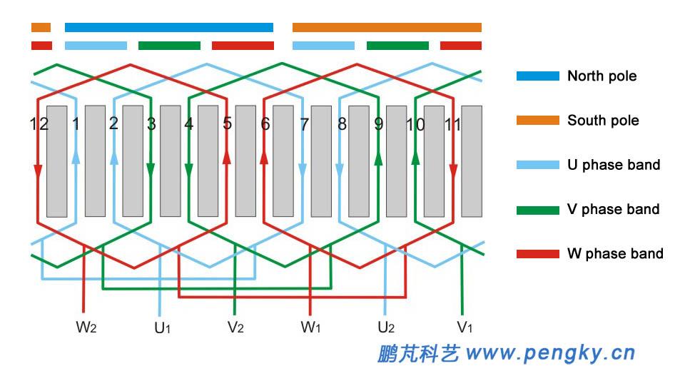 three-phase ac motors winding | generator series courseware | pengky  www.pengky.cn